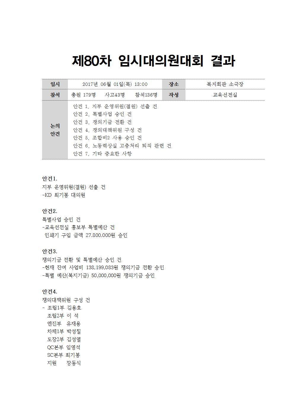 80차 임시대의원대회 결과001.jpg